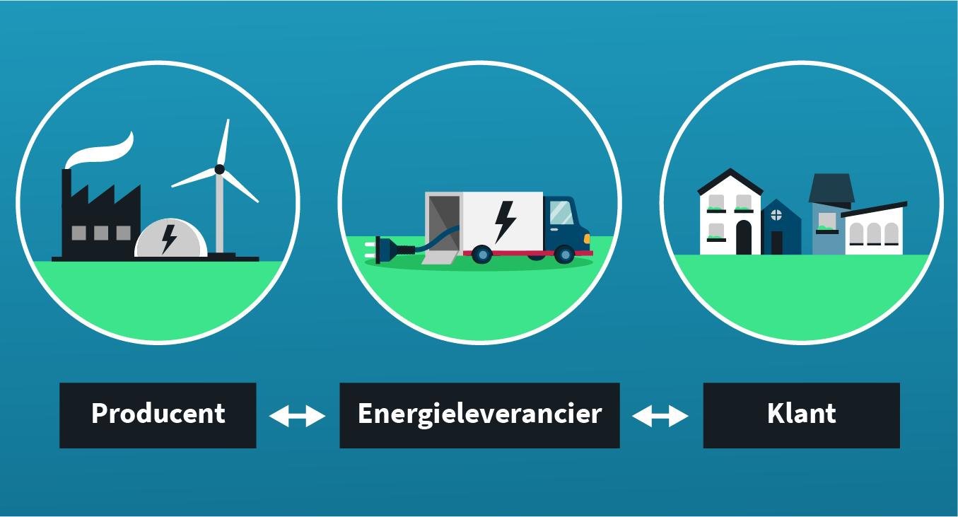 Zo werkt de energiemarkt
