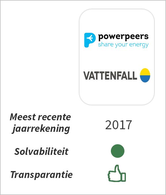 Financiële status Vattenfall
