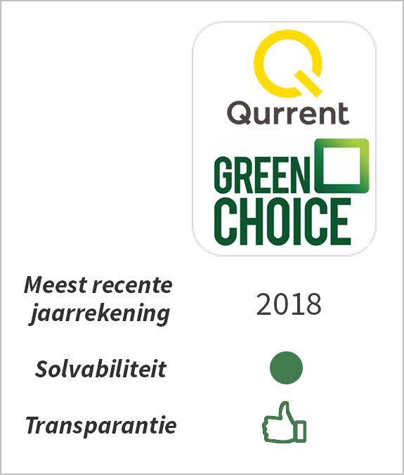 Financiële Gezondheid Greenchoice
