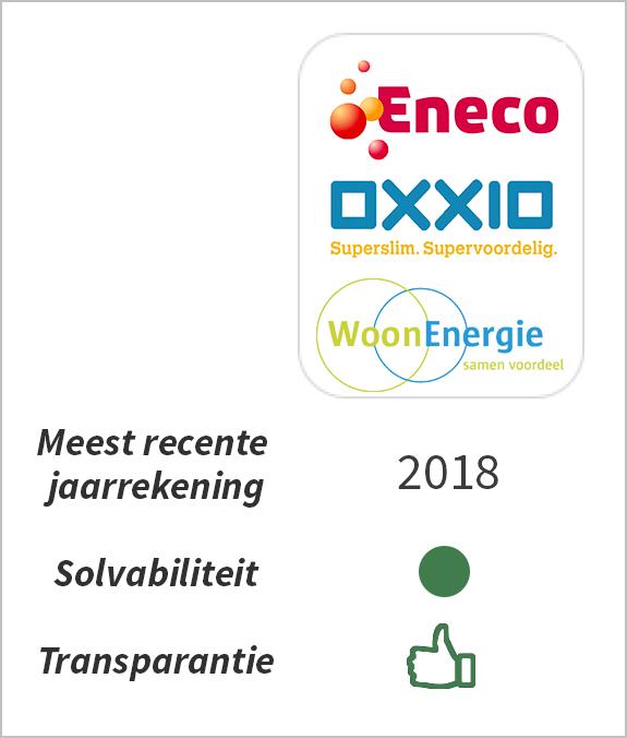 Financiële gezondheid Eneco
