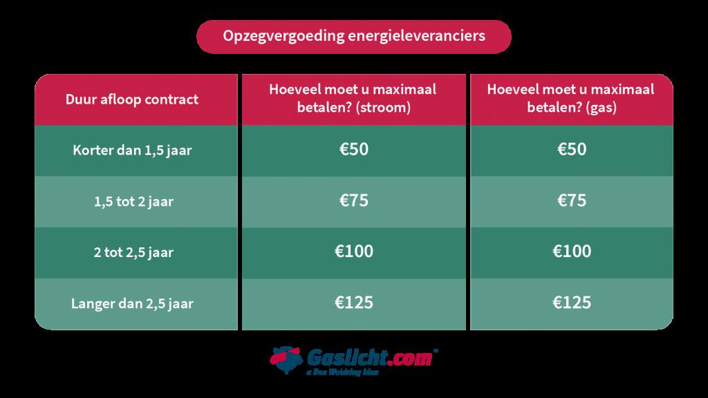 Opzegvergoeding Energieleveranciers