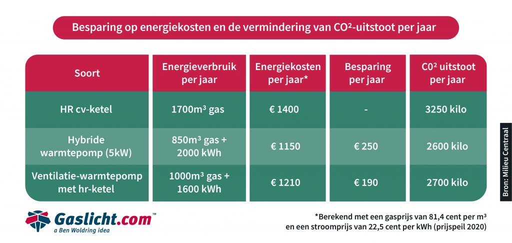 Warmtepomp: besparing op energiekosten en de vermindering CO2-uitstoot per jaar