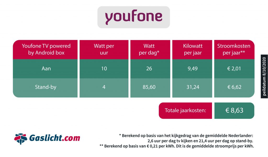 Stroomverbruik TV-ontvanger Youfone