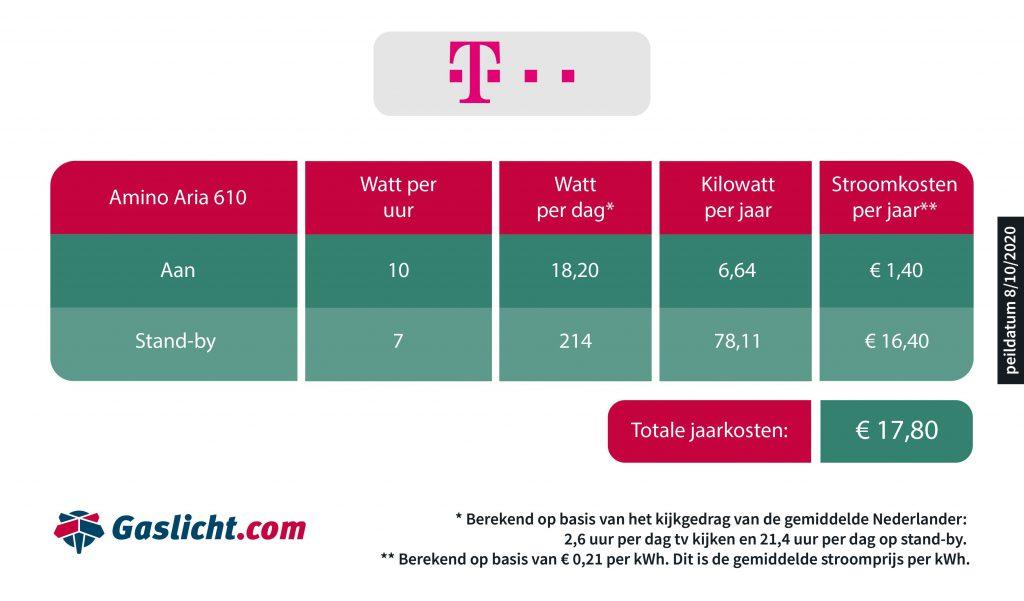 Stroomverbruik TV-ontvanger T-Mobile